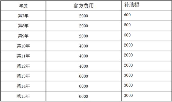 浙江省专利年费补助标准/