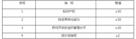 四项指标权重结构