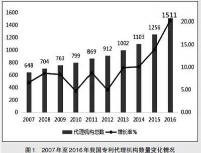 2007年至2016年我国专利代理机构数量变化情况-图1