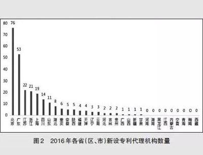 2016年各省(区、市)新设专利代理机构数量-图2