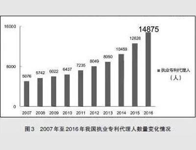 2007年至2016年我国执业专利代理人数量变化情况-图3