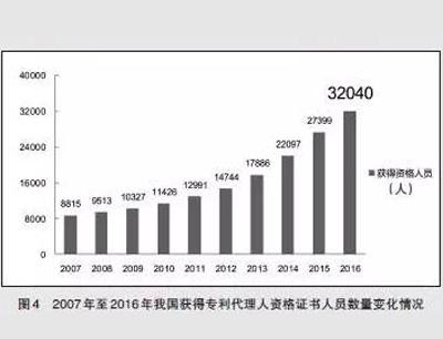 2007年至2016年我国获得专利代理人资格证书人员数量变化情况-图4