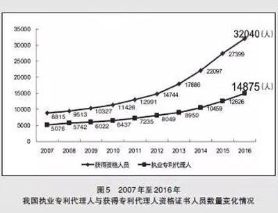 2007年至2016年我国执业专利代理人与获得专利代理人资格证书人员数量变化情况-图5