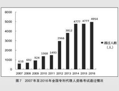 2007年至2016年全国专利代理人资格考试通过情况-图7