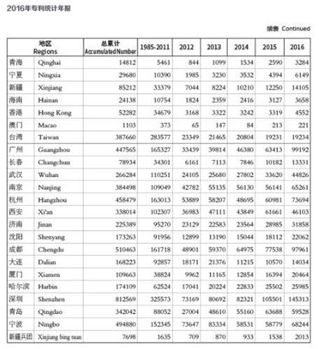 2016年专利统计年报