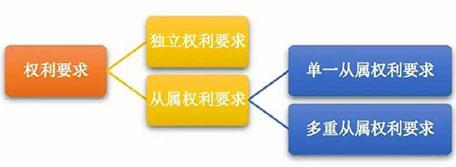 权利要求的基本结构和类型