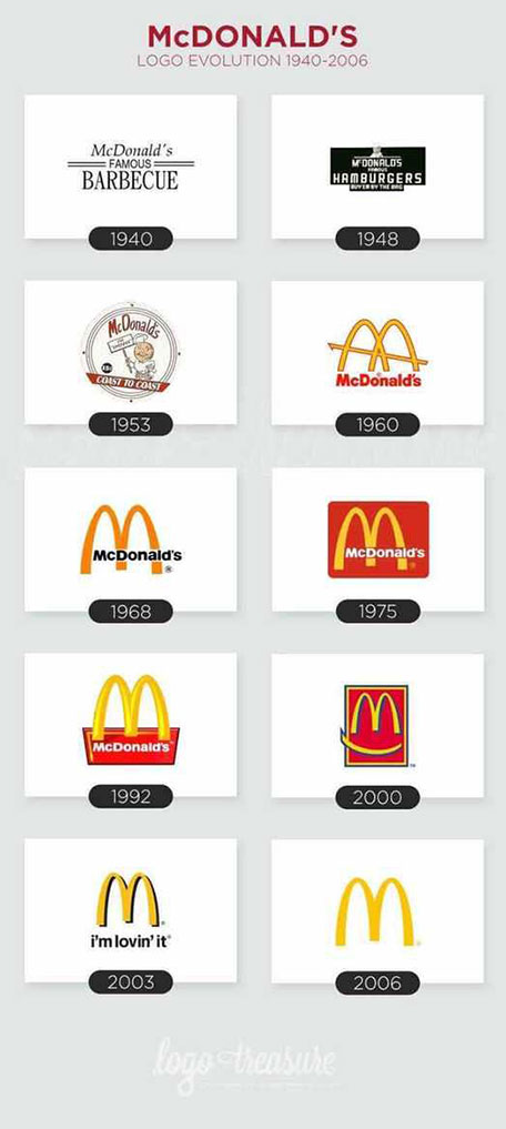麦当劳视觉形象变迁 网络图