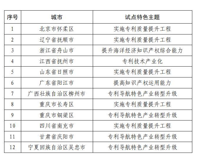 国家知识产权试点城市(城区)名单