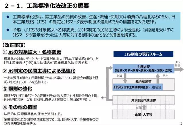 日本《工业标准化法》的部分修订