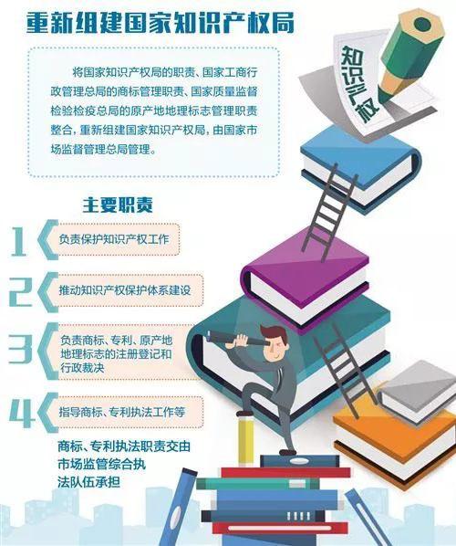 重新组建国家知识产权局