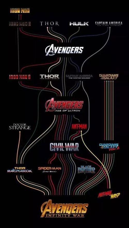 目前上映的19部漫威宇宙电影及即将上映的《蚁人2》关系图