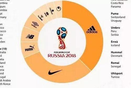 2018年的球衣品牌分布图