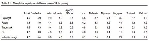 WIPO分析报告二
