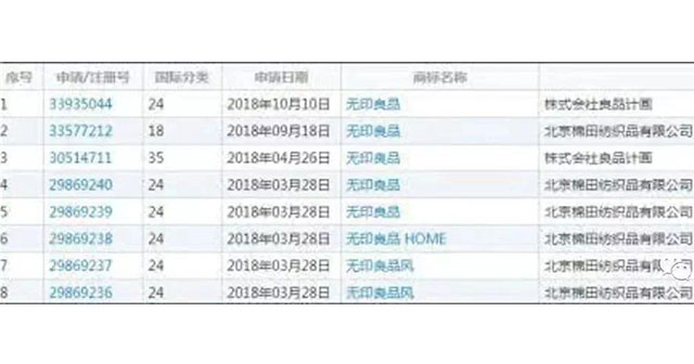 北京棉田纺织品注册了多个无印良品商标